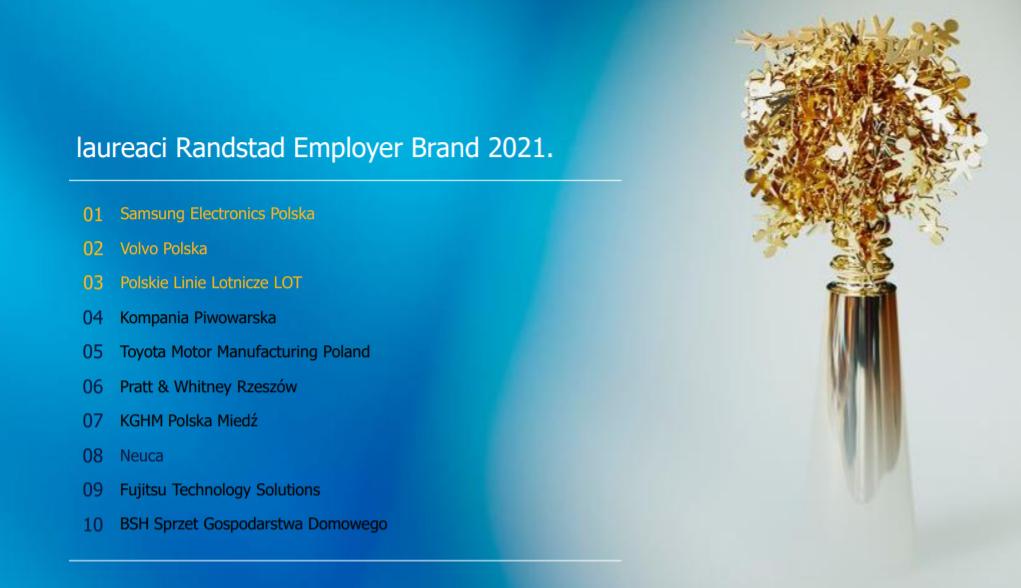 Grafika przedstawia laureatów Employer Brand Reaserch 2021